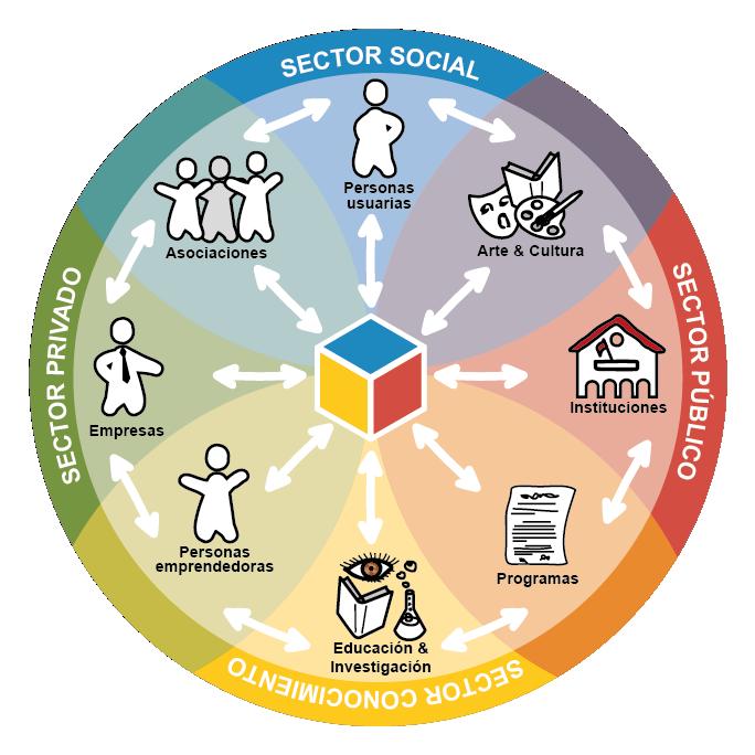 Ecosistema de innovación centrada en la persona usuaria