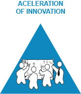 Aceleration of innovation